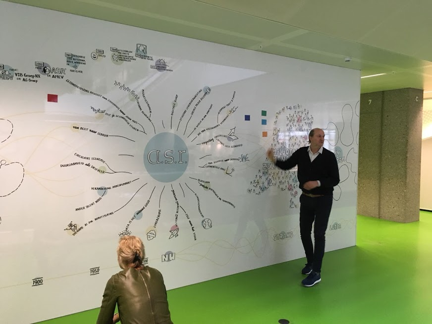 A.S.R. brainstorm-visualisatieborden